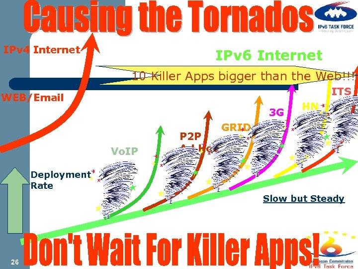 IPv 4 Internet IPv 6 Internet 10 Killer Apps bigger than the Web!!! ITS