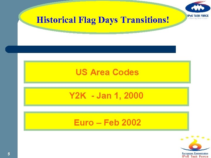 Historical Flag Days Transitions! US Area Codes Y 2 K - Jan 1, 2000