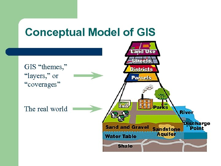 """Conceptual Model of GIS """"themes, """" """"layers, """" or """"coverages"""" The real world"""