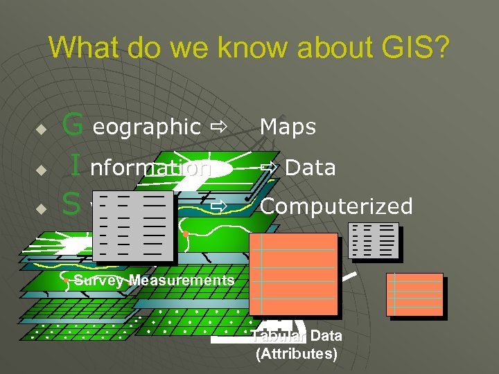 What do we know about GIS? u G eographic Maps u I nformation Data