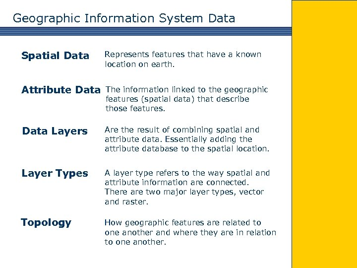 Geographic Information System Data Spatial Data Represents features that have a known location on