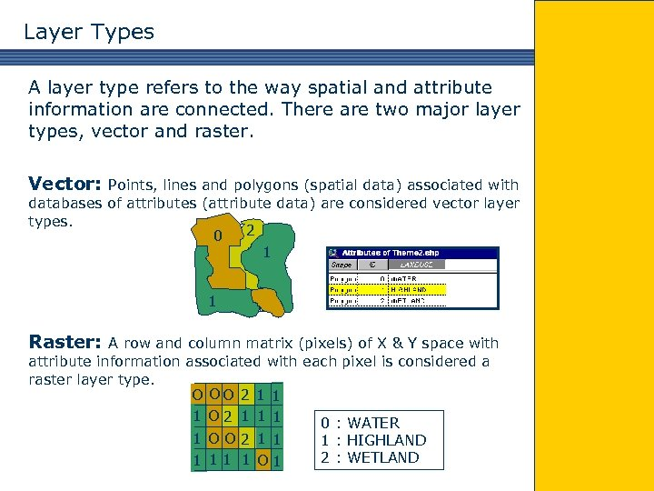Layer Types A layer type refers to the way spatial and attribute information are