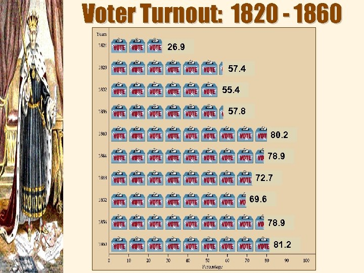Voter Turnout: 1820 - 1860 26. 9 57. 4 55. 4 57. 8 80.