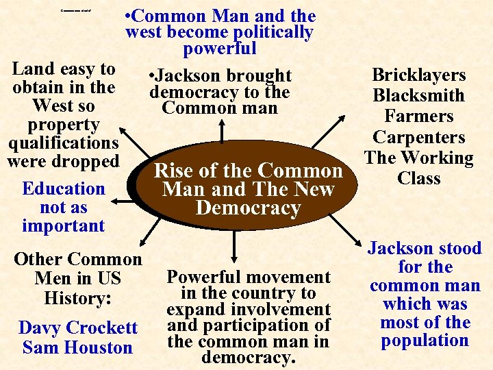 • Common Man and the west become politically powerful Land easy to •