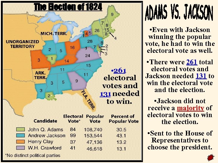 The Election of 1824 • Even with Jackson winning the popular vote, he had