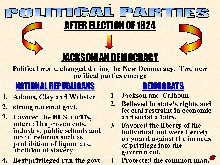 New parties AFTER ELECTION OF 1824 JACKSONIAN DEMOCRACY Political world changed during the New