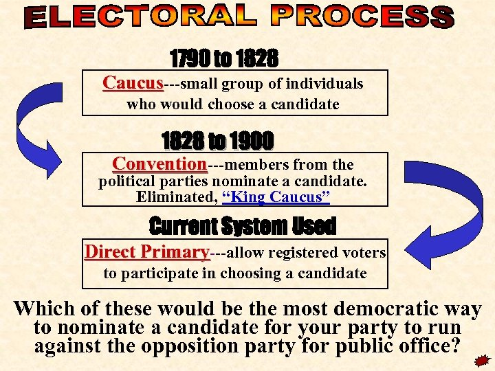 1790 to 1828 Caucus---small group of individuals who would choose a candidate 1828 to