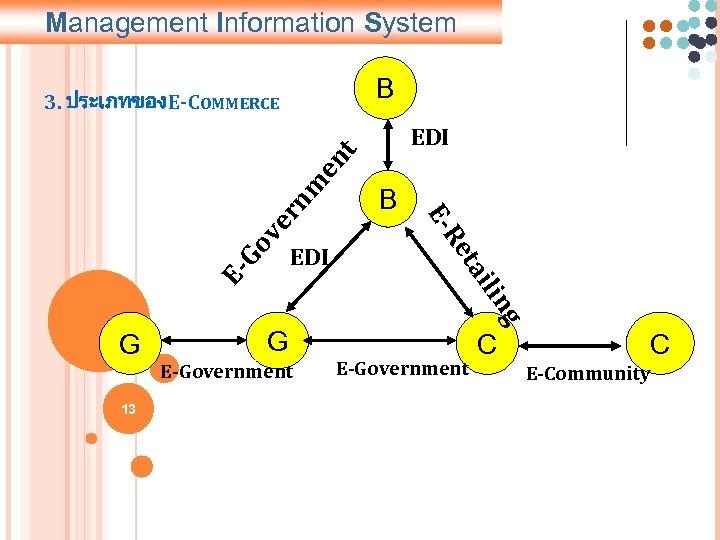 Management Information System B EDI ng Go v E- E-Government i ail 13 G