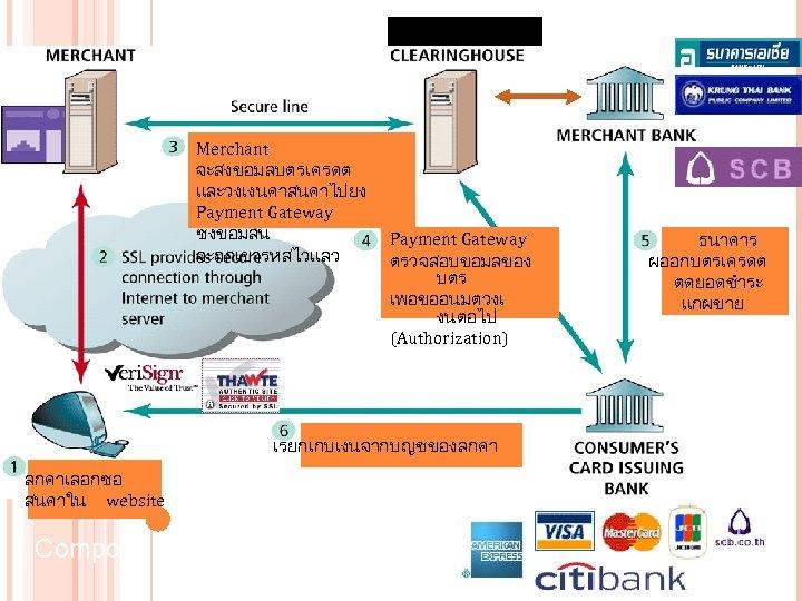 Payment Gateway Merchant จะสงขอมลบตรเครดต และวงเงนคาสนคาไปยง Payment Gateway ซงขอมลน จะถกเขารหสไวแลว 45 Payment Gateway ตรวจสอบขอมลของ บตร