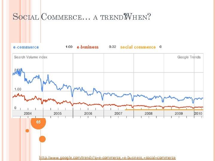 SOCIAL COMMERCE… A TREND? HEN? W 65 http: //www. google. com/trends? q=e-commerce, +e-business, +social+commerce