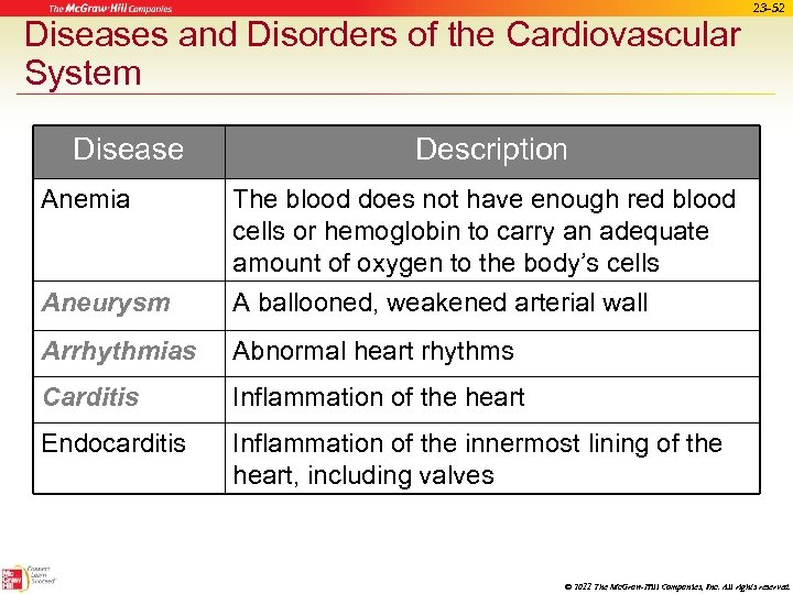 Diseases and Disorders of the Cardiovascular System Disease 23 -52 Description Anemia The blood