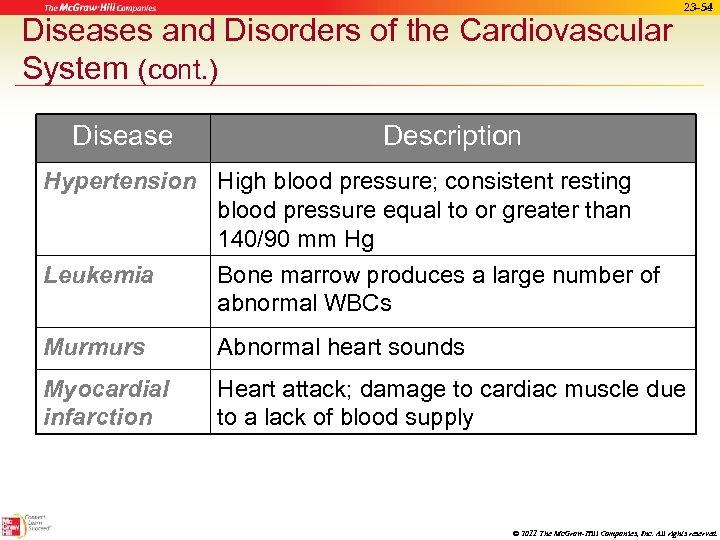 Diseases and Disorders of the Cardiovascular System (cont. ) Disease 23 -54 Description Hypertension