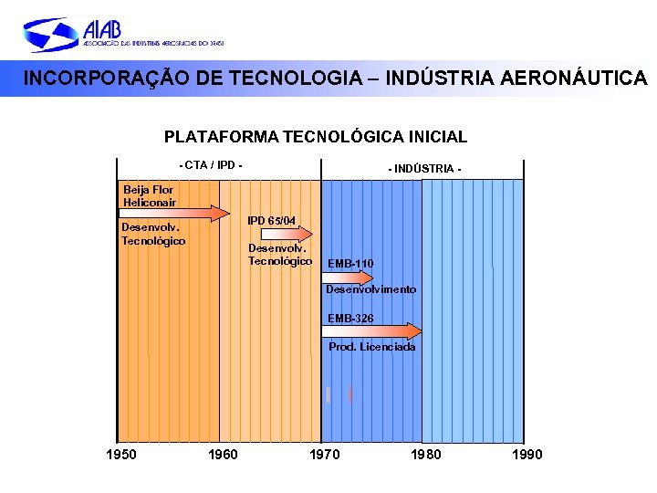 INCORPORAÇÃO DE TECNOLOGIA – INDÚSTRIA AERONÁUTICA PLATAFORMA TECNOLÓGICA INICIAL - CTA / IPD -