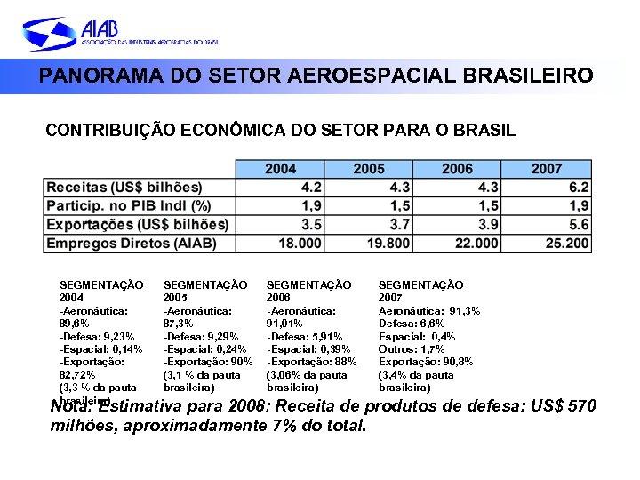 PANORAMA DO SETOR AEROESPACIAL BRASILEIRO CONTRIBUIÇÃO ECONÔMICA DO SETOR PARA O BRASIL SEGMENTAÇÃO 2004