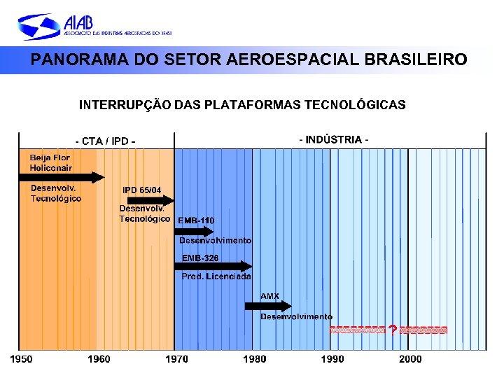 PANORAMA DO SETOR AEROESPACIAL BRASILEIRO INTERRUPÇÃO DAS PLATAFORMAS TECNOLÓGICAS