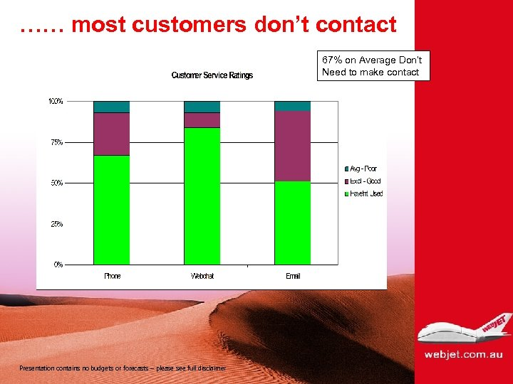 …… most customers don't contact 67% on Average Don't Need to make contact Presentation