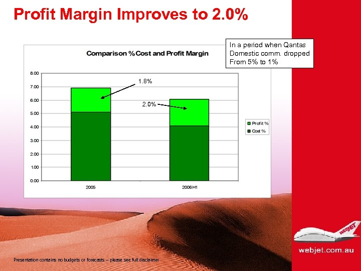 Profit Margin Improves to 2. 0% In a period when Qantas Domestic comm. dropped