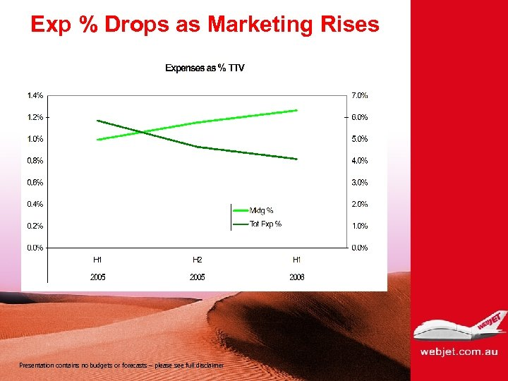 Exp % Drops as Marketing Rises Presentation contains no budgets or forecasts – please