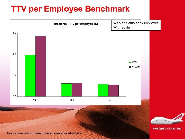 TTV per Employee Benchmark Webjet's efficiency improves With scale Presentation contains no budgets or