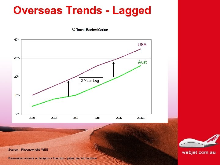 Overseas Trends - Lagged USA Aust 2 Year Lag Source – Phocuswright, WEB Presentation