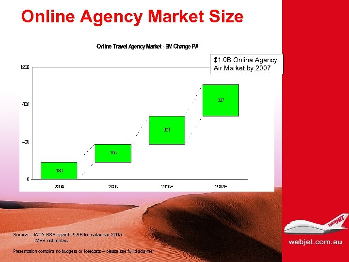 Online Agency Market Size $1. 0 B Online Agency Air Market by 2007 Source