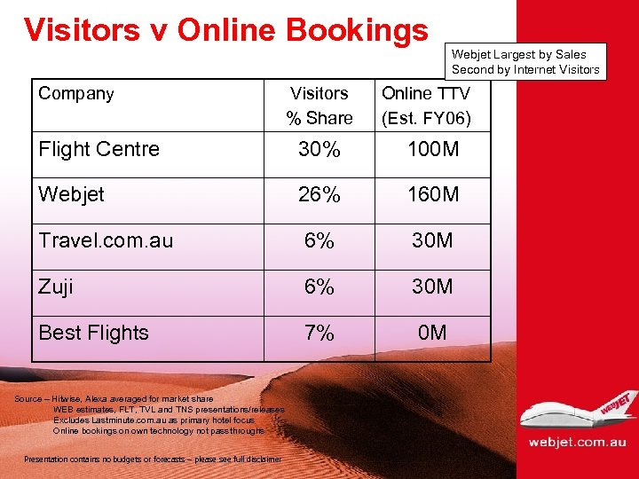Visitors v Online Bookings Company Visitors % Share Webjet Largest by Sales Second by