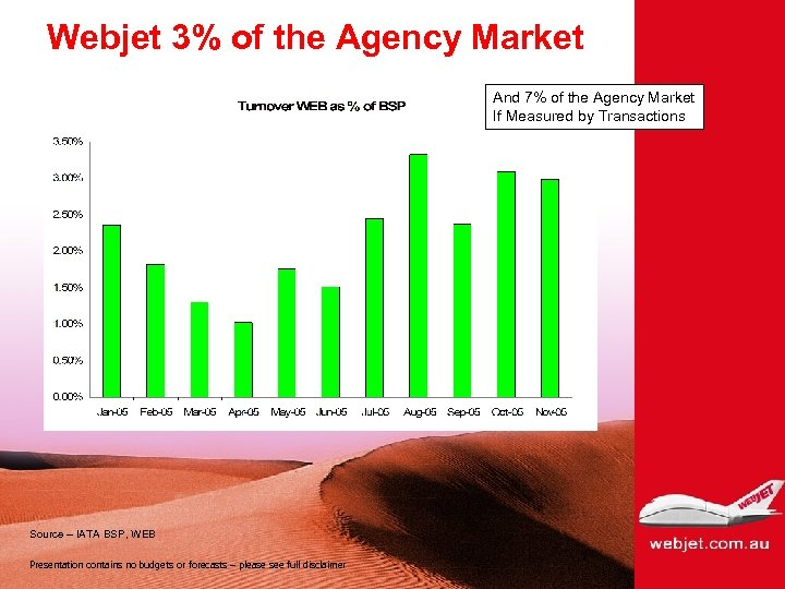 Webjet 3% of the Agency Market And 7% of the Agency Market If Measured