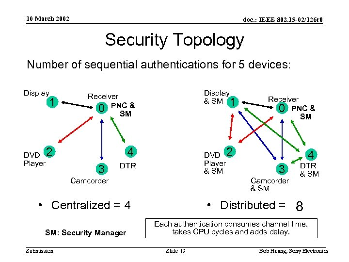 10 March 2002 doc. : IEEE 802. 15 -02/126 r 0 Security Topology Number