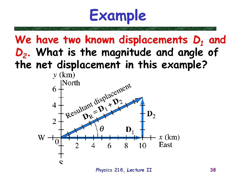 Example We have two known displacements D 1 and D 2. What is the