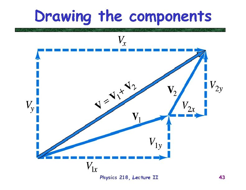 Drawing the components Physics 218, Lecture II 43