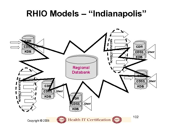 "SOURCE SYSTEMS RHIO Models – ""Indianapolis"" CDR CDSS User KDB SOURCE SYSTEMS Regional Databank"