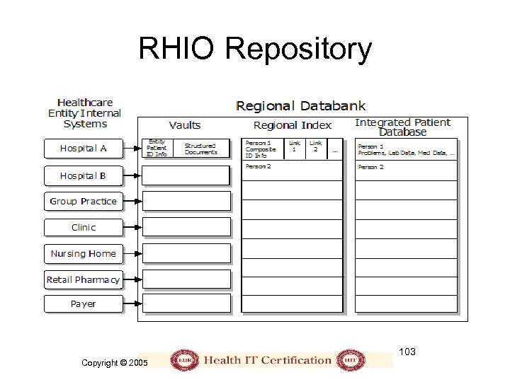 RHIO Repository 103 Copyright © 2005
