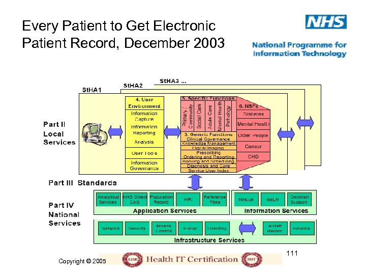 Every Patient to Get Electronic Patient Record, December 2003 111 Copyright © 2005