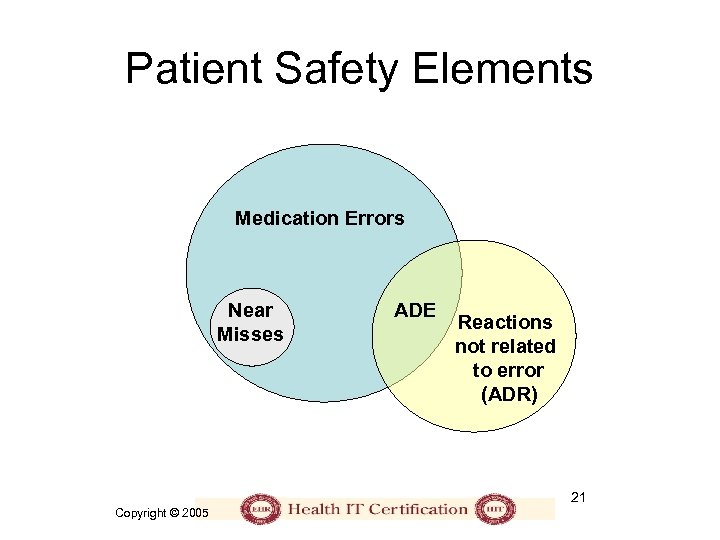 Patient Safety Elements Medication Errors Near Misses ADE Reactions not related to error (ADR)