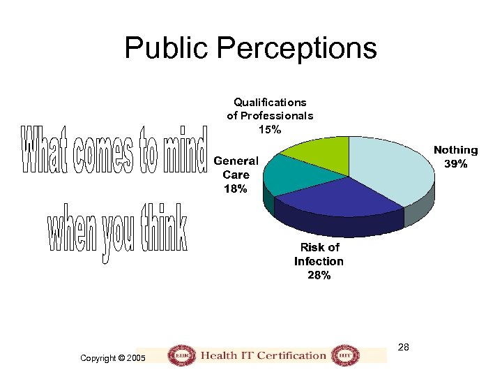 Public Perceptions Qualifications of Professionals 15% 28 Copyright © 2005