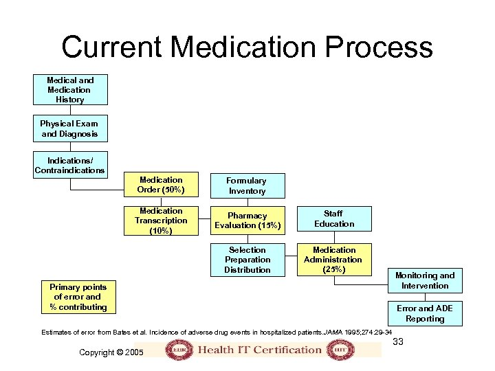 Current Medication Process Medical and Medication History Physical Exam and Diagnosis Indications/ Contraindications Medication