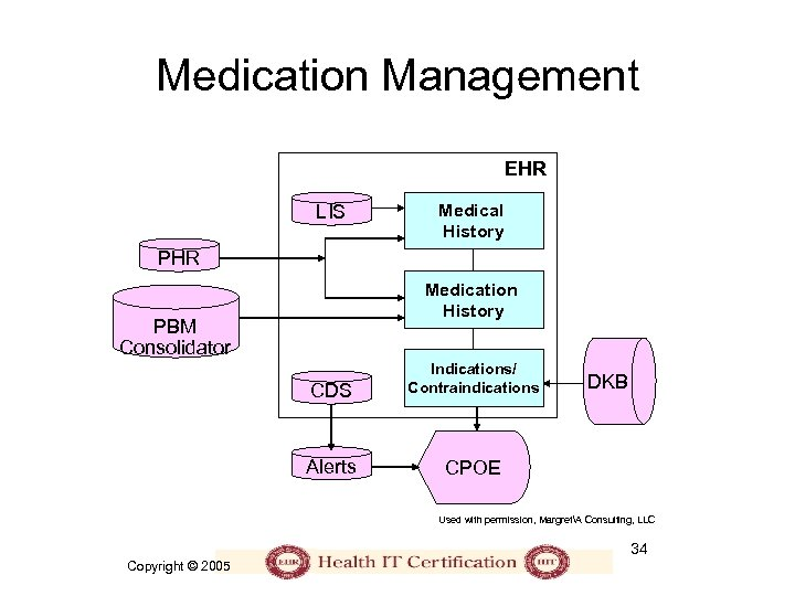 Medication Management EHR LIS Medical History PHR Medication History PBM Consolidator CDS Indications/ Contraindications