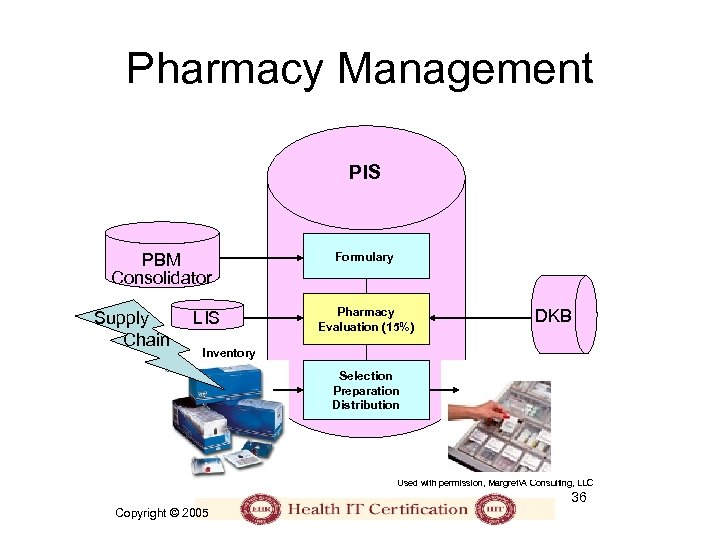Pharmacy Management PIS PBM Consolidator Supply Chain LIS Formulary Pharmacy Evaluation (15%) DKB Inventory
