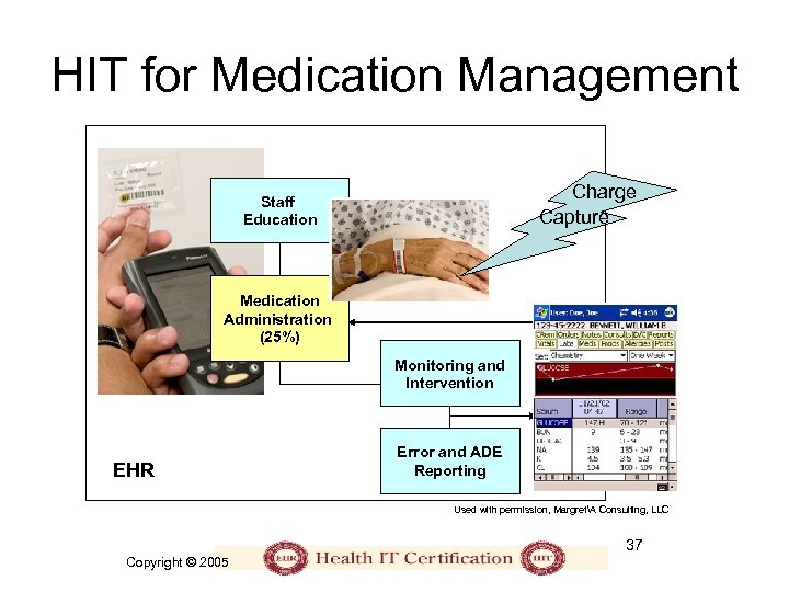 HIT for Medication Management Charge Capture Staff Education Medication Administration (25%) Monitoring and Intervention