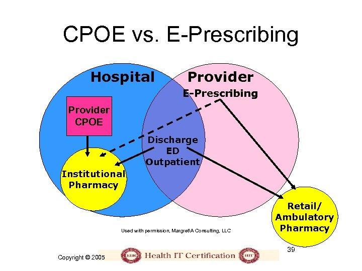 CPOE vs. E-Prescribing Hospital Provider E-Prescribing Provider CPOE Discharge ED Outpatient Institutional Pharmacy Used