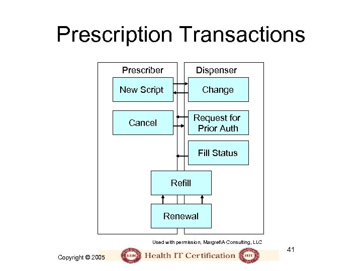 Prescription Transactions Prescriber Dispenser New Script Change Cancel Request for Prior Auth Fill Status