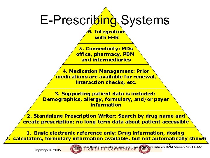 E-Prescribing Systems 6. Integration with EHR 5. Connectivity: MDs office, pharmacy, PBM and intermediaries