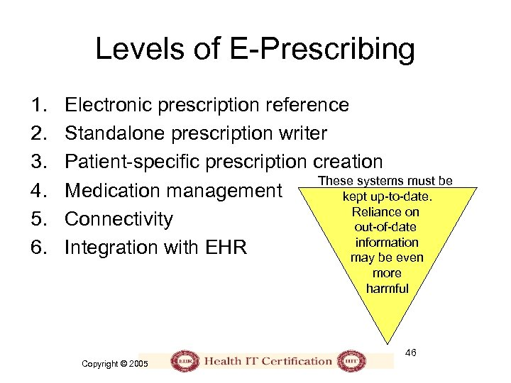 Levels of E-Prescribing 1. 2. 3. 4. 5. 6. Electronic prescription reference Standalone prescription