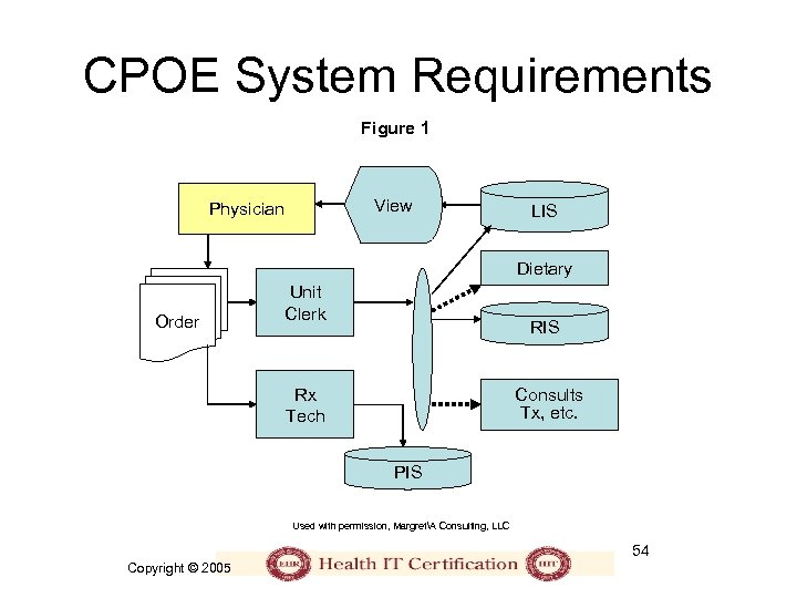 CPOE System Requirements Figure 1 View Physician LIS Dietary Order Unit Clerk RIS Rx