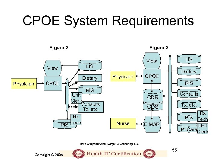 CPOE System Requirements Figure 2 Figure 3 LIS View Dietary Physician Dietary CPOE RIS