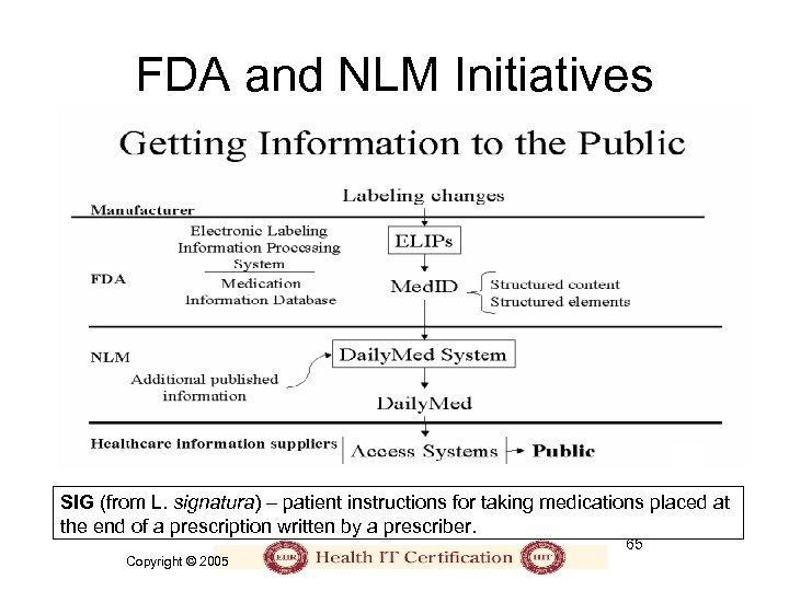 FDA and NLM Initiatives SIG (from L. signatura) – patient instructions for taking medications