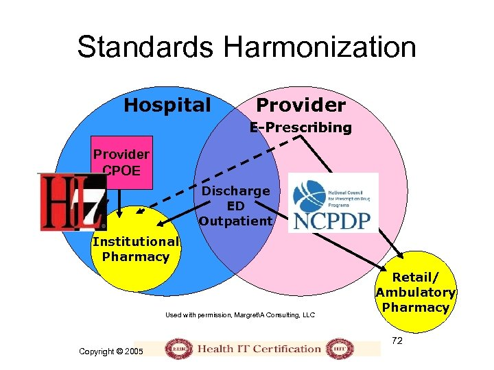 Standards Harmonization Hospital Provider E-Prescribing Provider CPOE Discharge ED Outpatient HL 7 NCPDP Institutional
