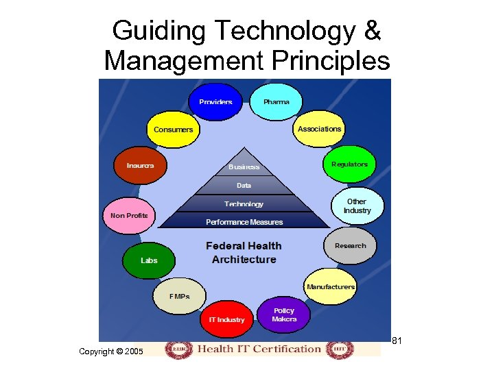 Guiding Technology & Management Principles 81 Copyright © 2005
