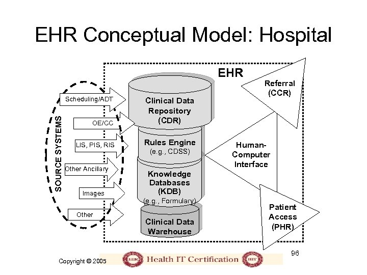EHR Conceptual Model: Hospital EHR SOURCE SYSTEMS Scheduling/ADT OE/CC Clinical Data Repository (CDR) LIS,