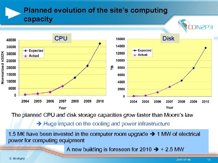 Planned evolution of the site's computing capacity CPU Disk The planned CPU and disk